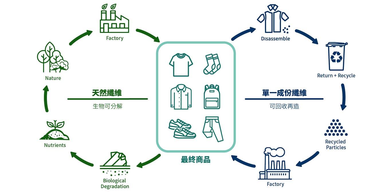 和明紡織永續理念