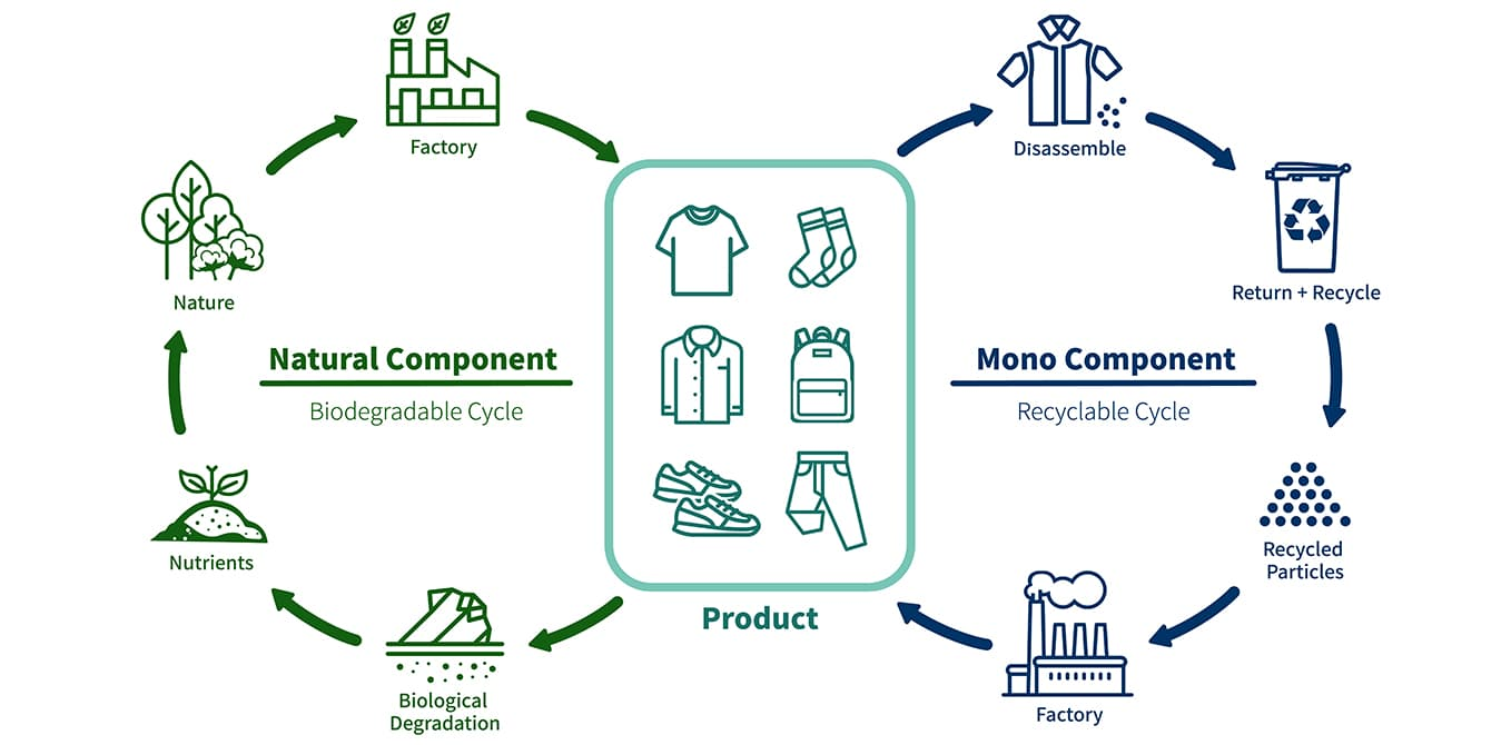 Sustainable Philosophy of HerMin Natural Fiber Fabric Suppliers