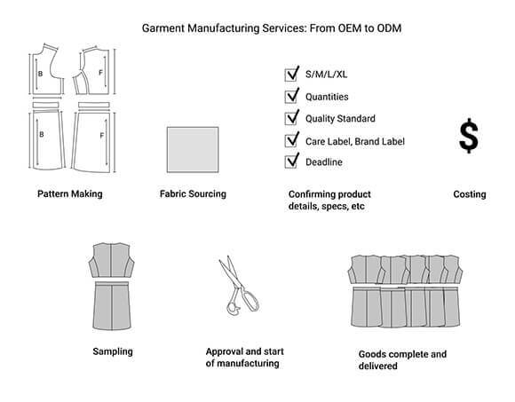 Garment Manufacturing Services: From OEM to ODM