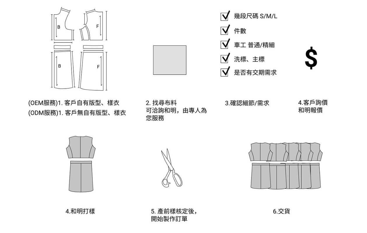 成衣訂製流程