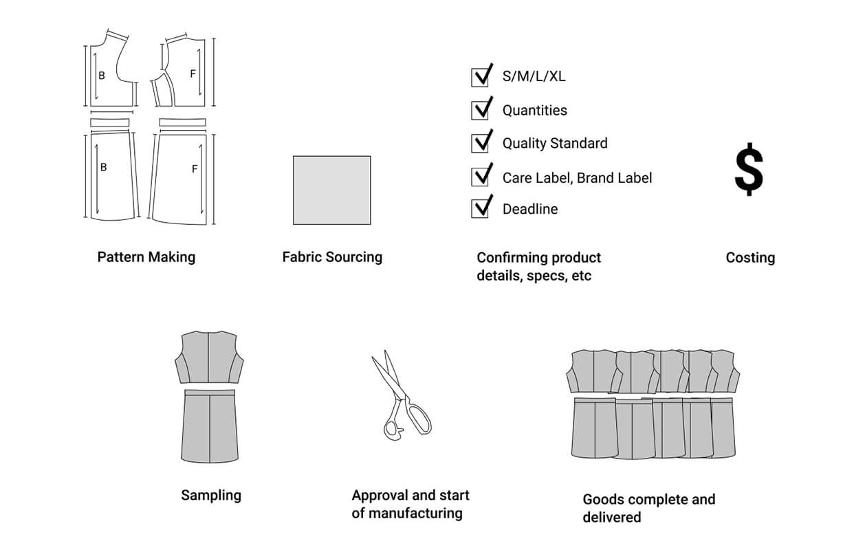 Finished Garment Manufacturing Service Flow