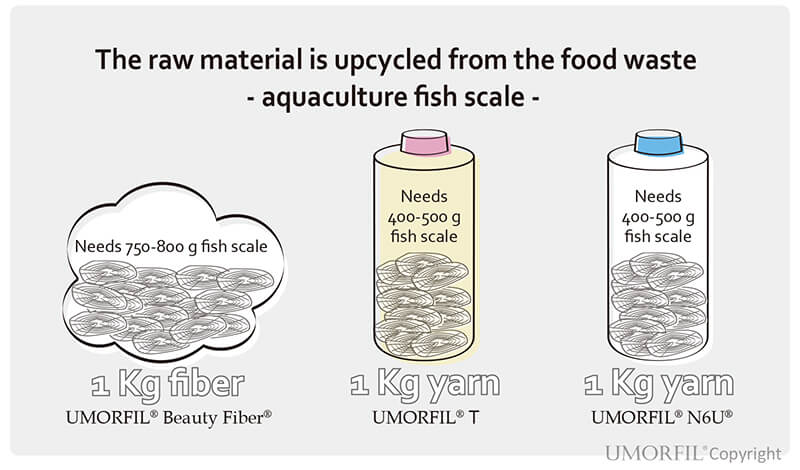 Upcycled the Fish Scales and Extracted Amino Acids to Create the UMORFIL Bionic Fiber Fabrics.